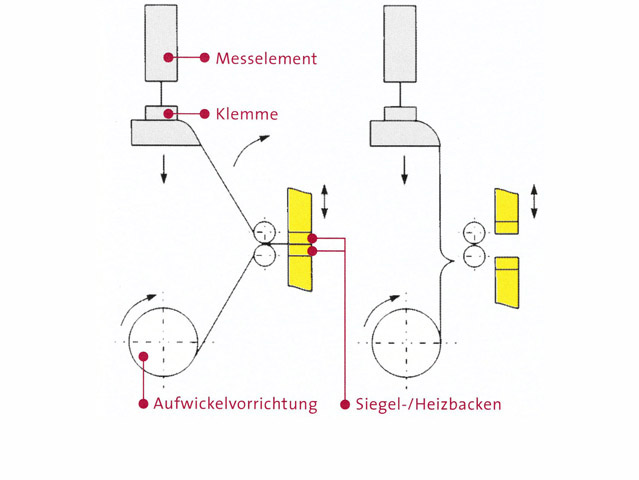 Messprinzip DIN 55571-2
